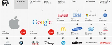 Cada año, la Consultora Interbrand publica un listado con las marcas más valoradas del mercado mundial. Desde el inicio de este análisis, Coca-Cola siempre había ocupado el puesto número uno...